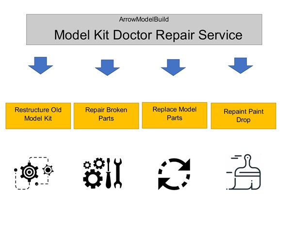 Picture of ArrowModelBuild: Model Kit Doctor Repair Service